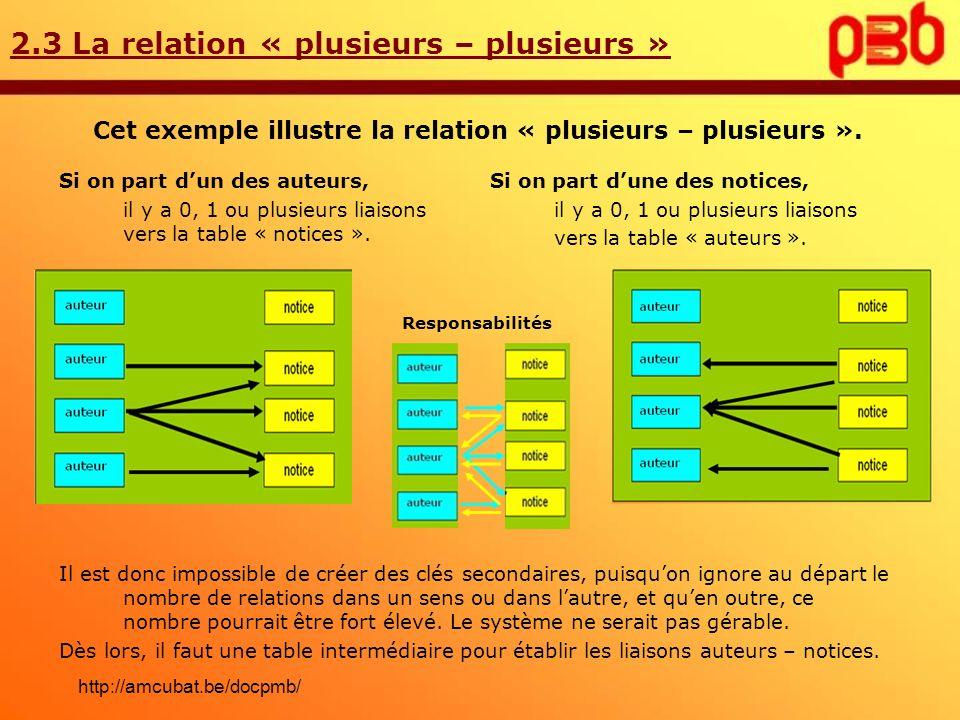 Cet exemple illustre la relation « plusieurs – plusieurs ».