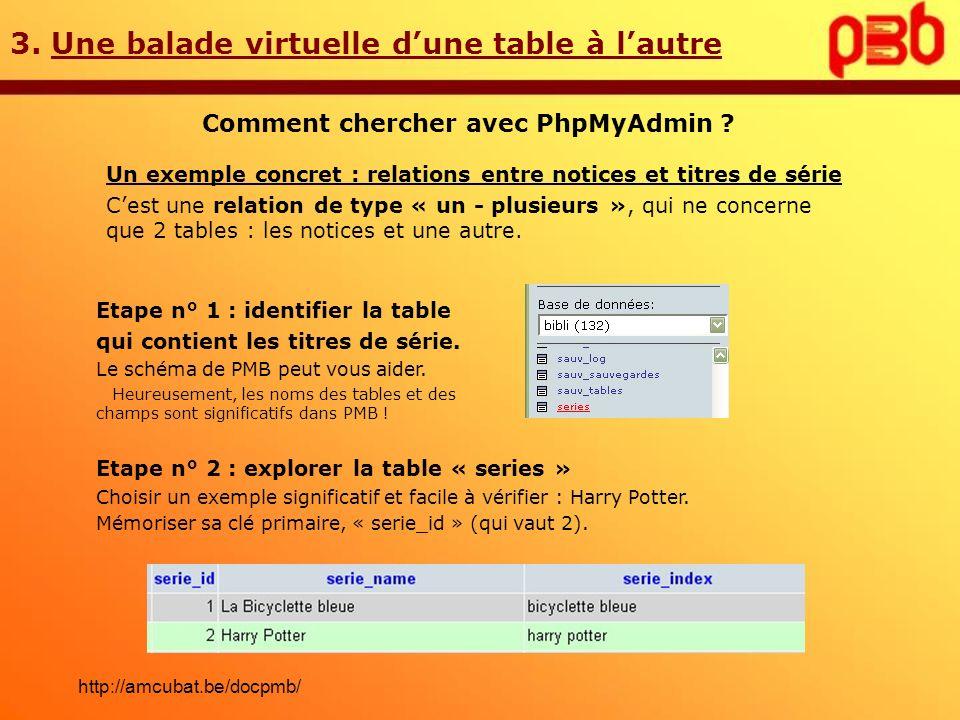 3. Une balade virtuelle d'une table à l'autre