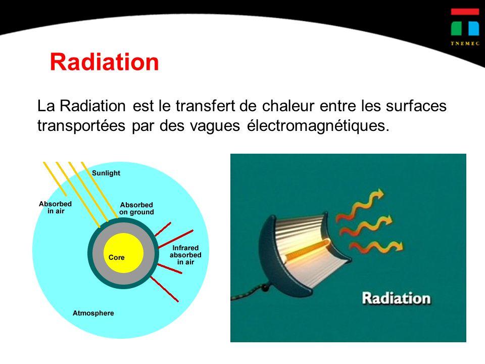 Radiation La Radiation est le transfert de chaleur entre les surfaces