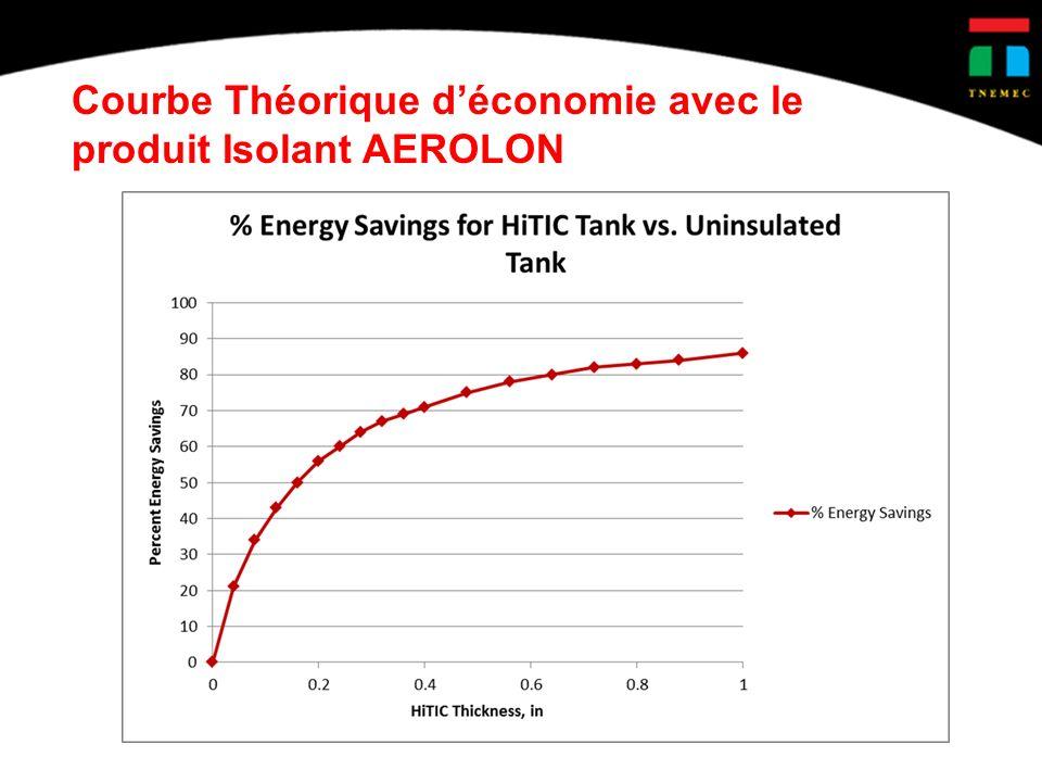 Courbe Théorique d'économie avec le produit Isolant AEROLON