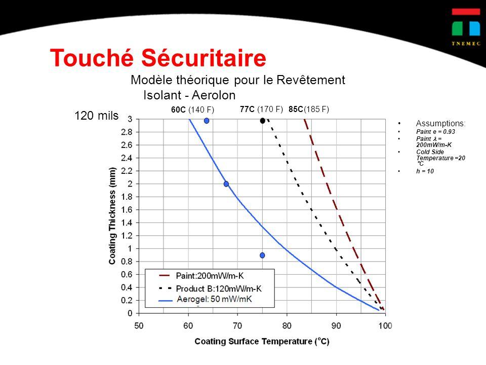 Touché Sécuritaire Modèle théorique pour le Revêtement Isolant - Aerolon. 60C (140 F) 77C (170 F)