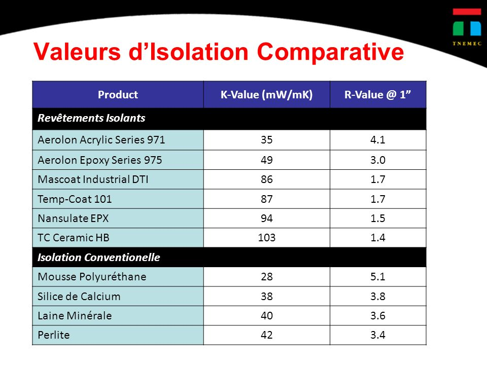 Valeurs d'Isolation Comparative