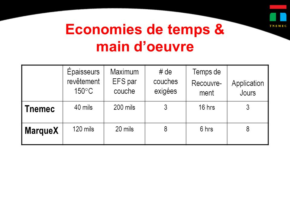 Economies de temps & main d'oeuvre