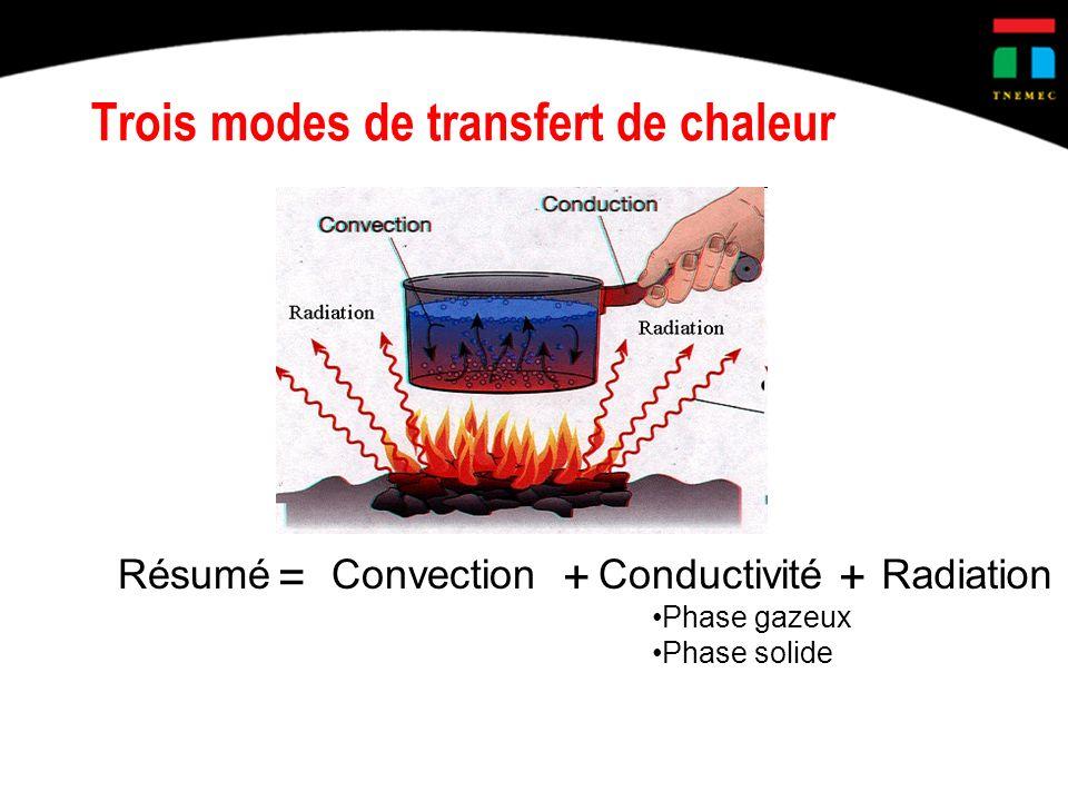 Trois modes de transfert de chaleur