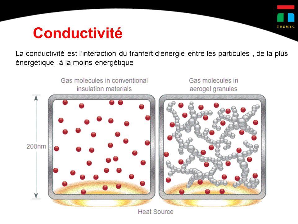 Conductivité La conductivité est l'intéraction du tranfert d'energie entre les particules , de la plus.