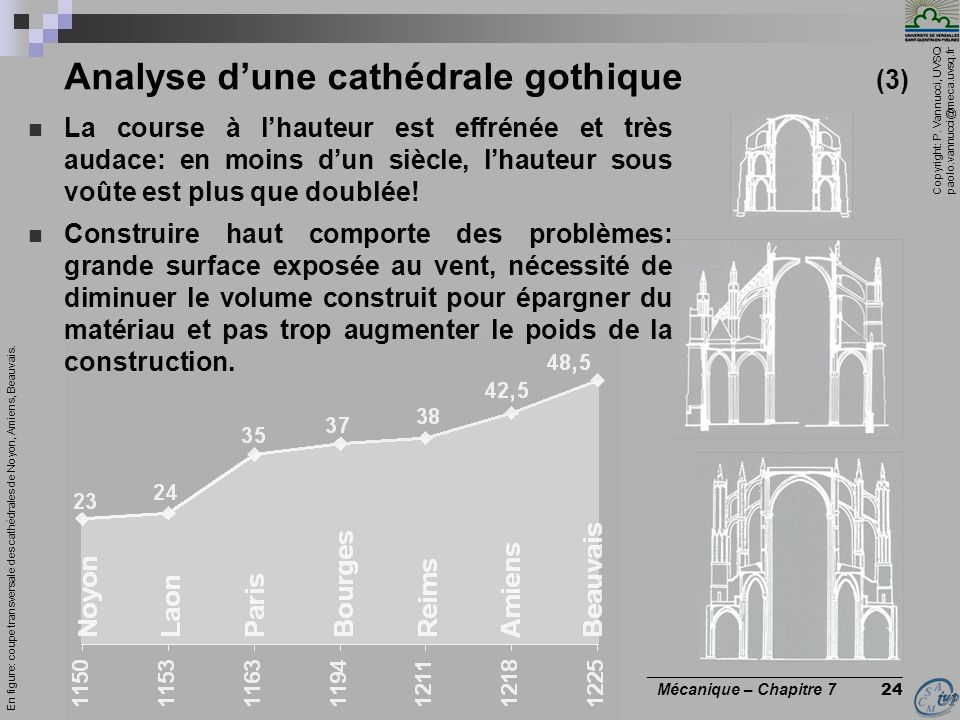 Analyse d'une cathédrale gothique (3)