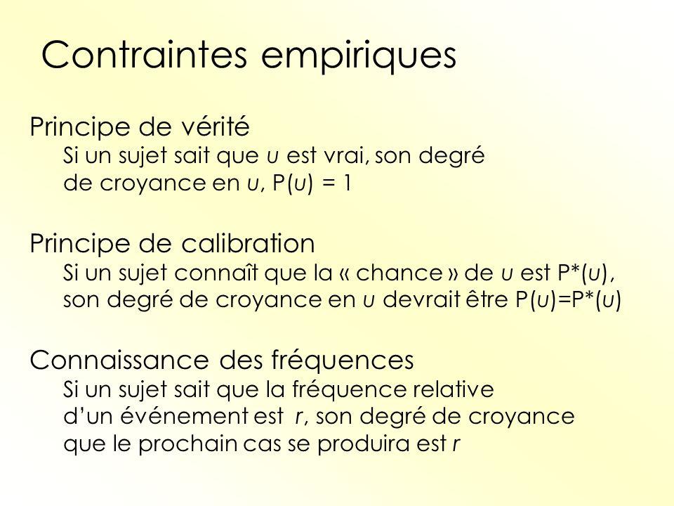 Contraintes empiriques