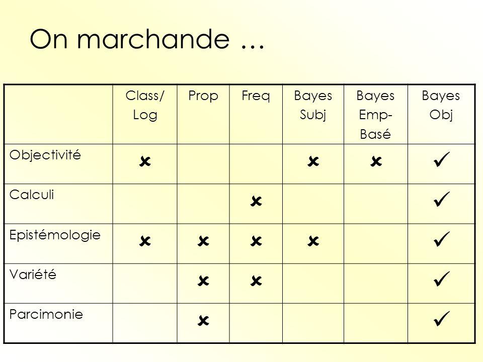 On marchande …   Class/ Log Prop Freq Bayes Subj Emp- Basé Obj