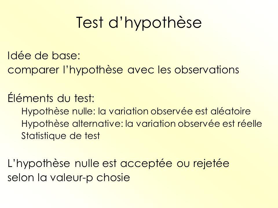 Test d'hypothèse Idée de base: