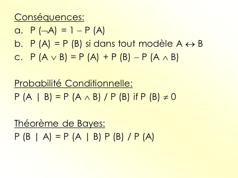 b. P (A) = P (B) si dans tout modèle A  B