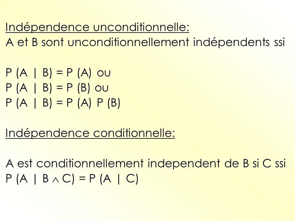 Indépendence unconditionnelle: