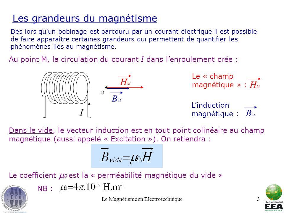 Les grandeurs du magnétisme