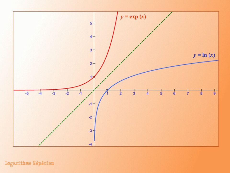 y = exp (x) y = ln (x)