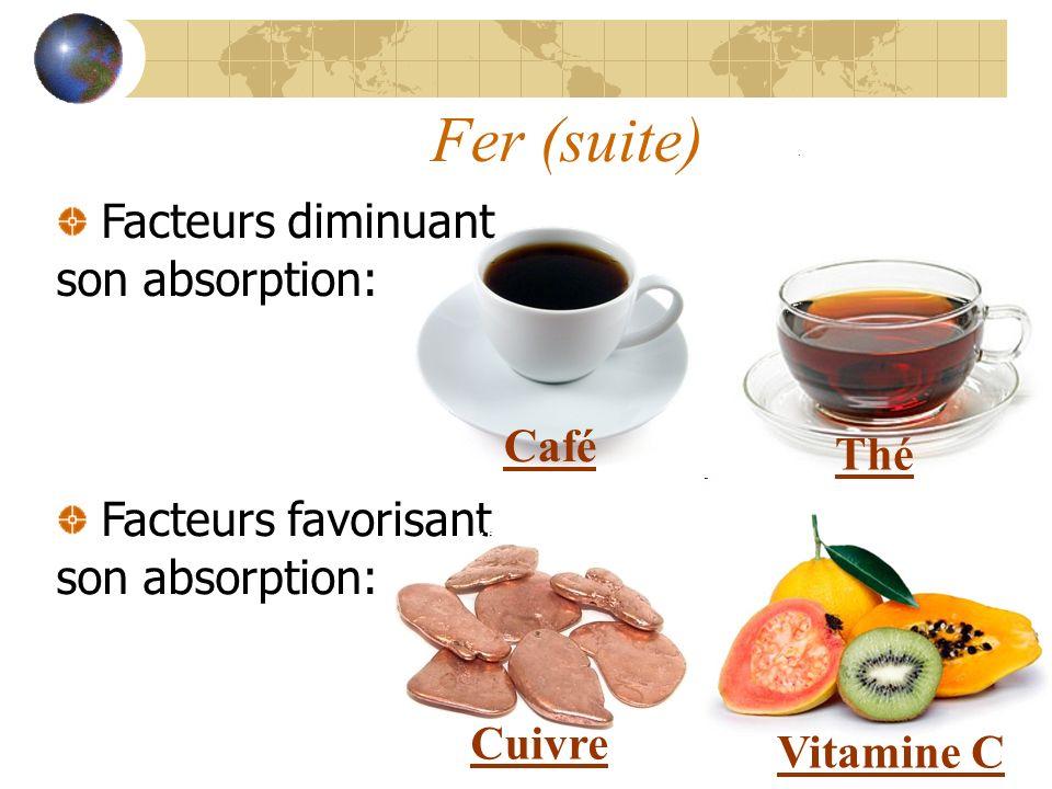 Fer (suite) Facteurs diminuant son absorption: Café Thé