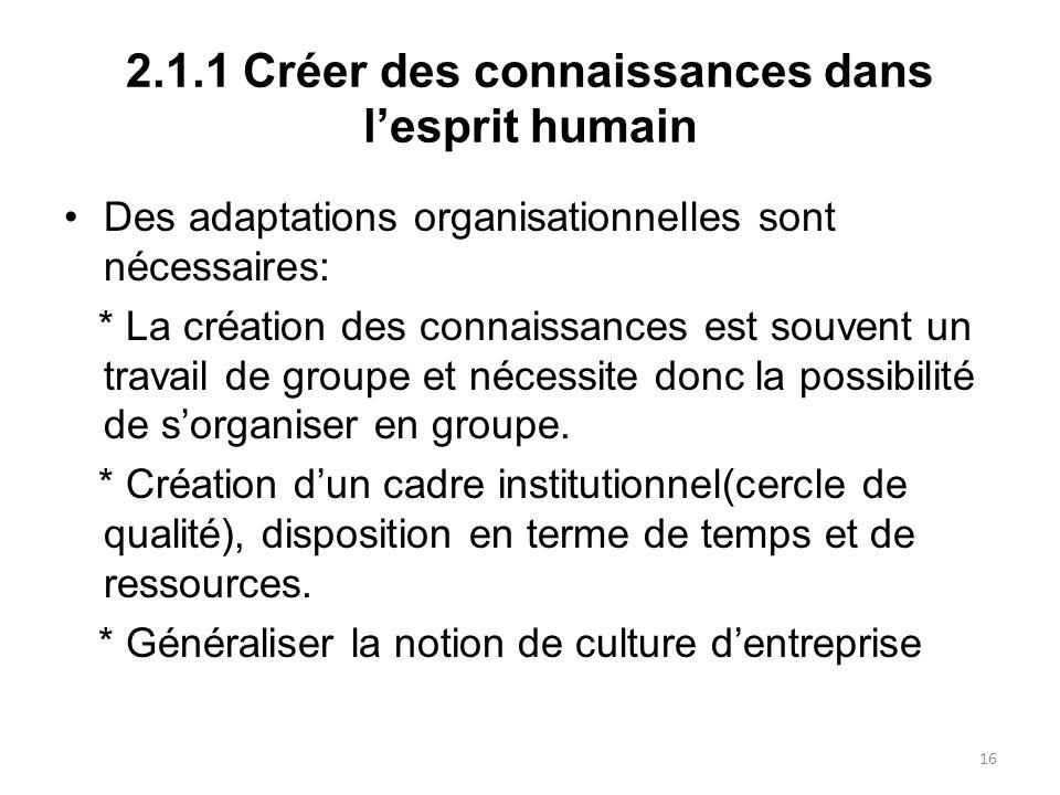 2.1.1 Créer des connaissances dans l'esprit humain