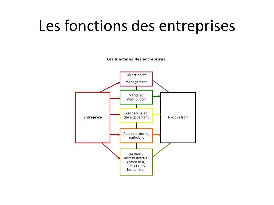Les fonctions des entreprises