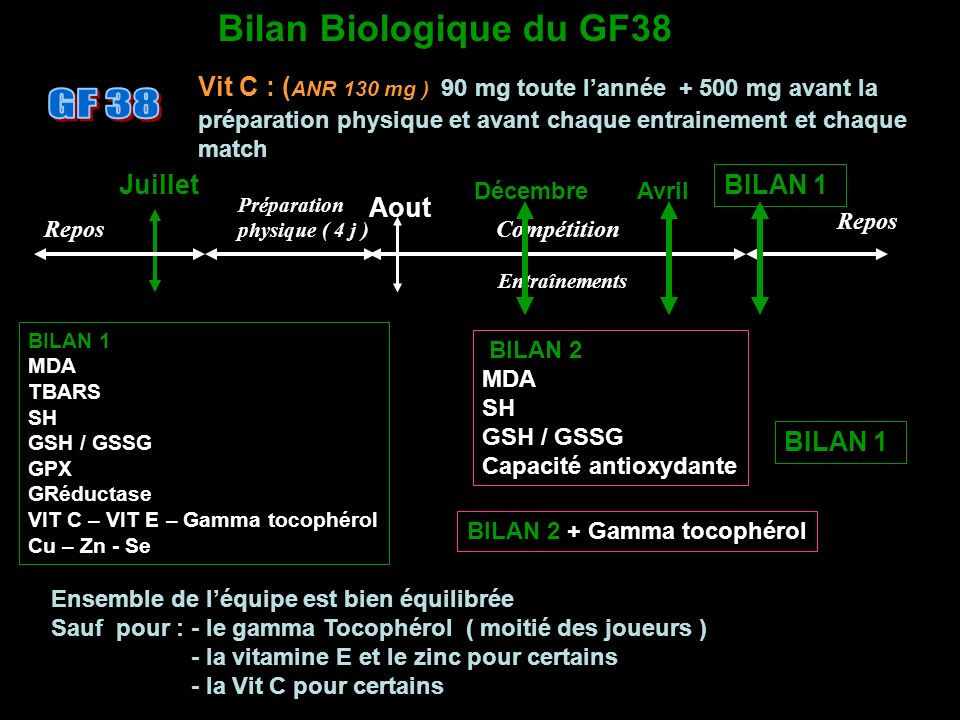 GF 38 Bilan Biologique du GF38