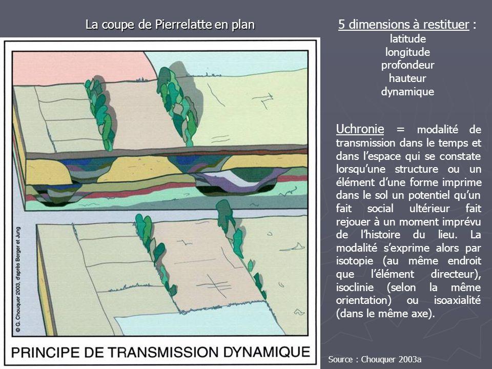 La coupe de Pierrelatte en plan 5 dimensions à restituer :
