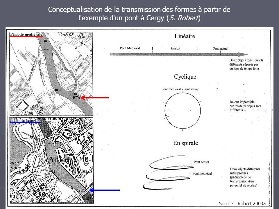 Conceptualisation de la transmission des formes à partir de l exemple d un pont à Cergy (S. Robert)