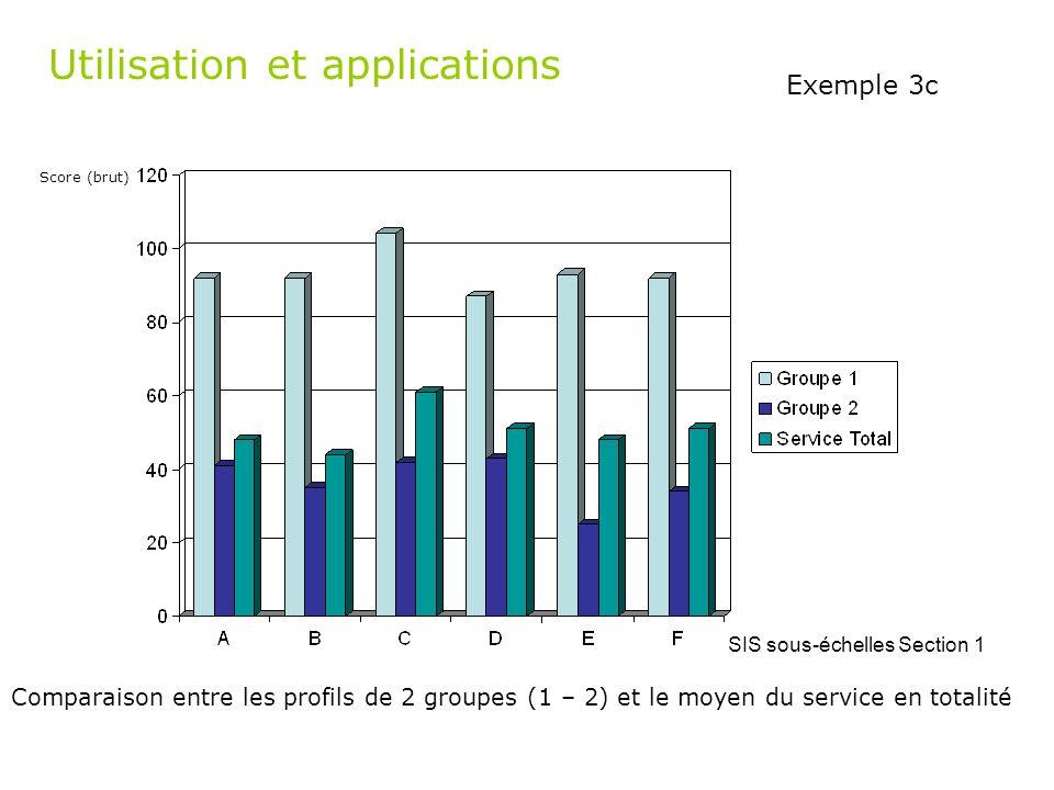 Utilisation et applications