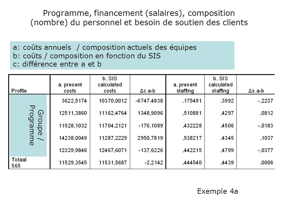 Programme, financement (salaires), composition (nombre) du personnel et besoin de soutien des clients