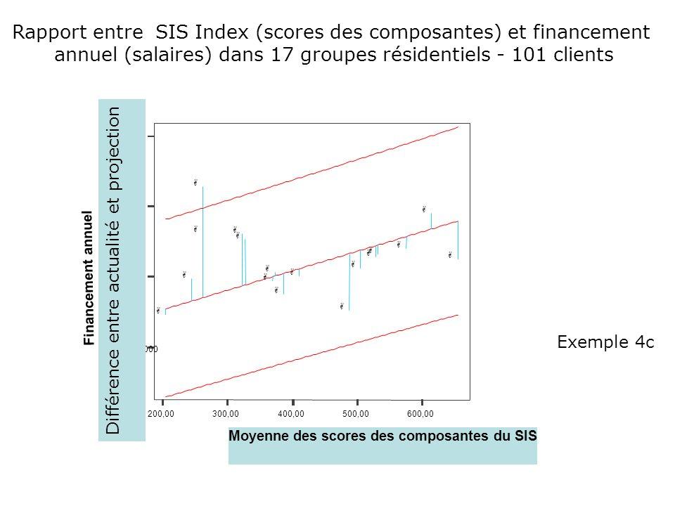 Rapport entre SIS Index (scores des composantes) et financement
