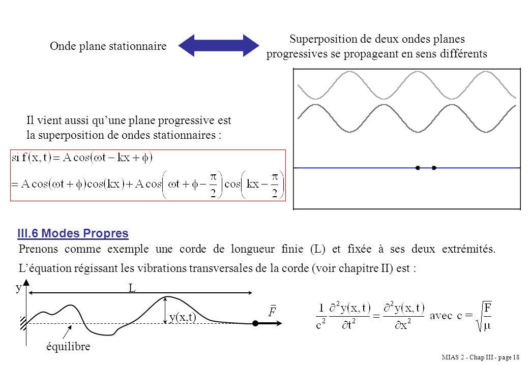 Superposition de deux ondes planes progressives se propageant en sens différents