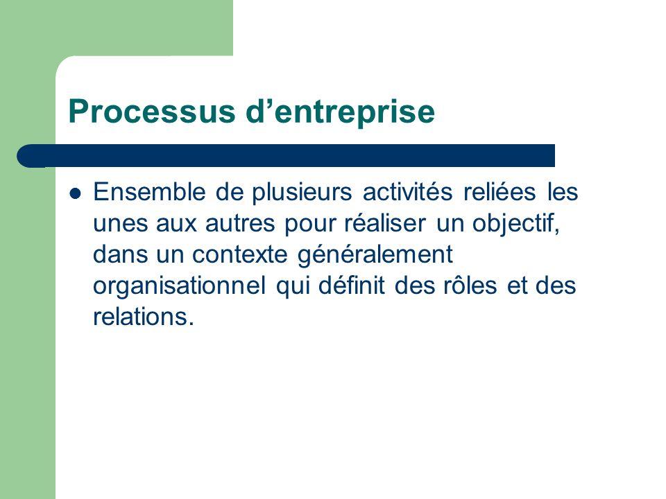 Processus d'entreprise