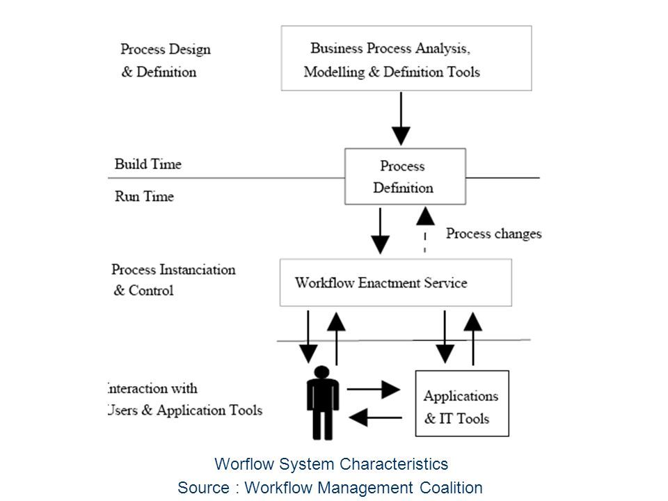 Worflow System Characteristics