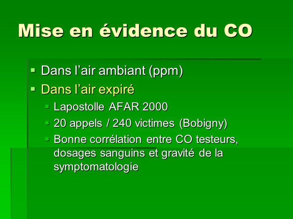 Mise en évidence du CO Dans l'air ambiant (ppm) Dans l'air expiré