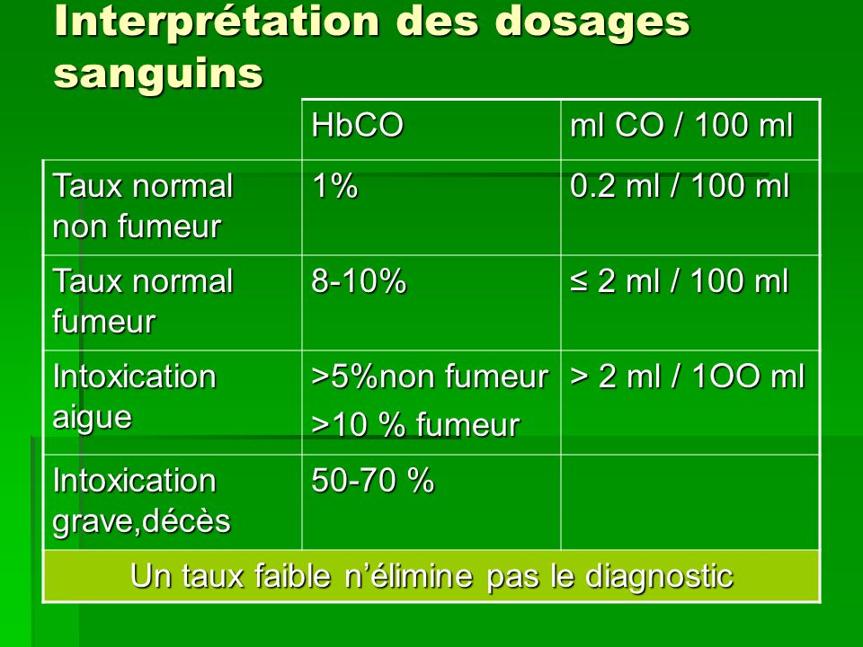 Interprétation des dosages sanguins