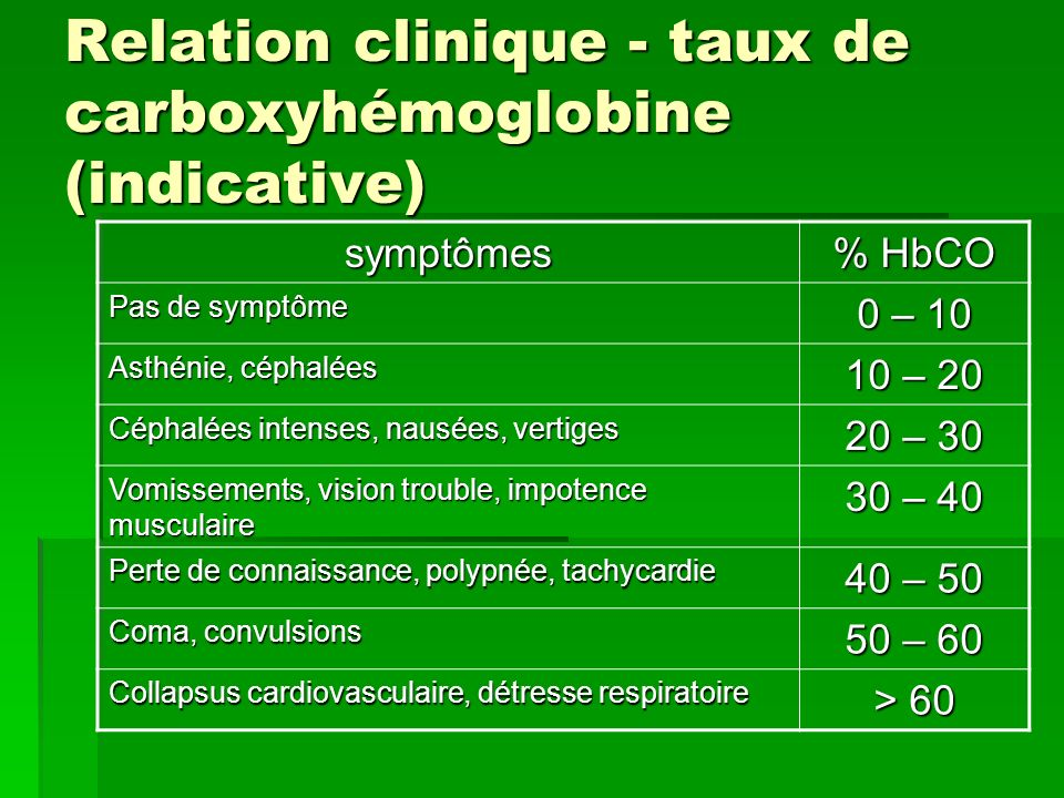 Relation clinique - taux de carboxyhémoglobine (indicative)