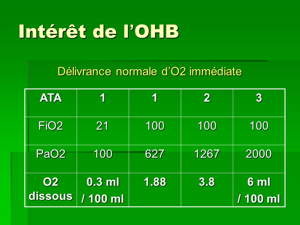 Délivrance normale d'O2 immédiate
