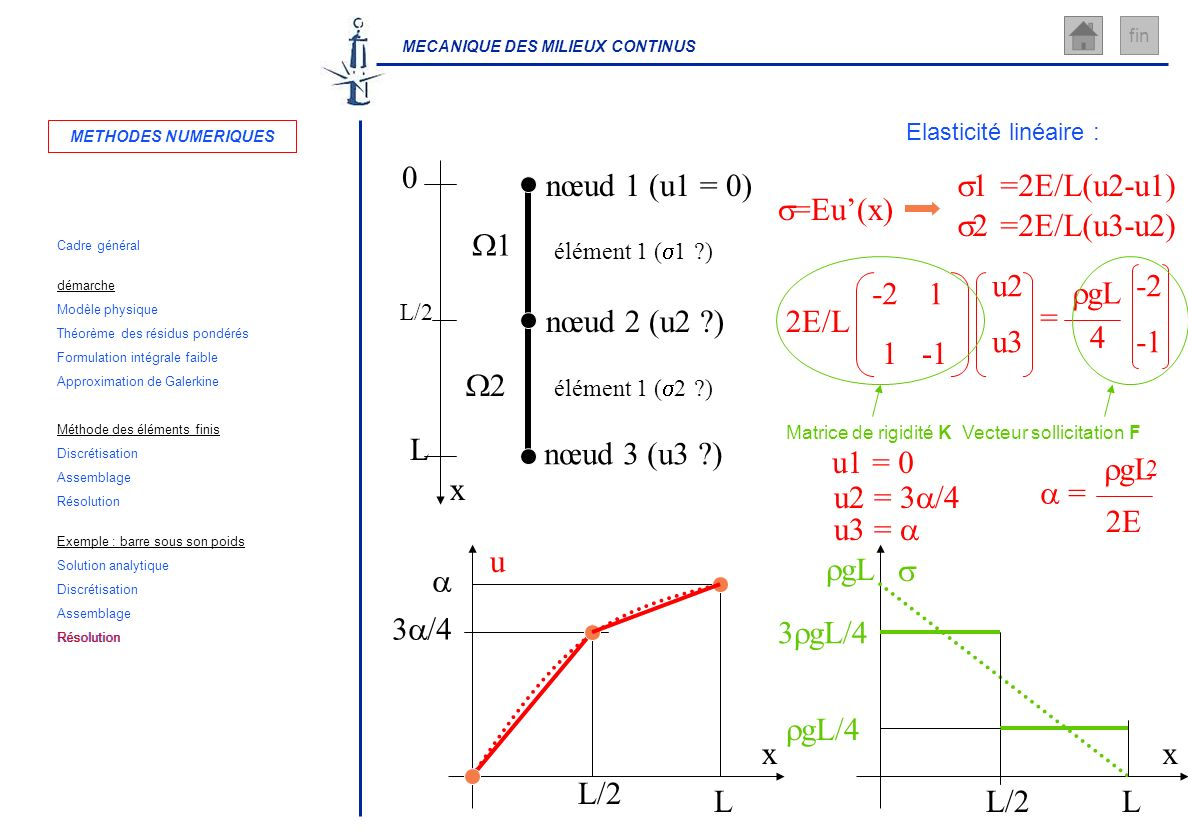 x L nœud 1 (u1 = 0) nœud 2 (u2 ) nœud 3 (u3 ) W1 W2 s1 =2E/L(u2-u1)