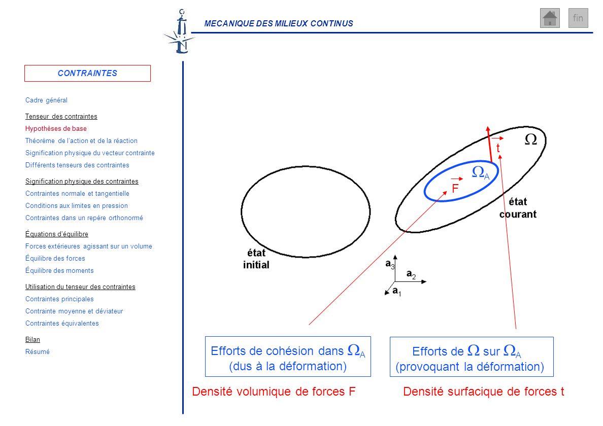 W WA Densité surfacique de forces t t Densité volumique de forces F F
