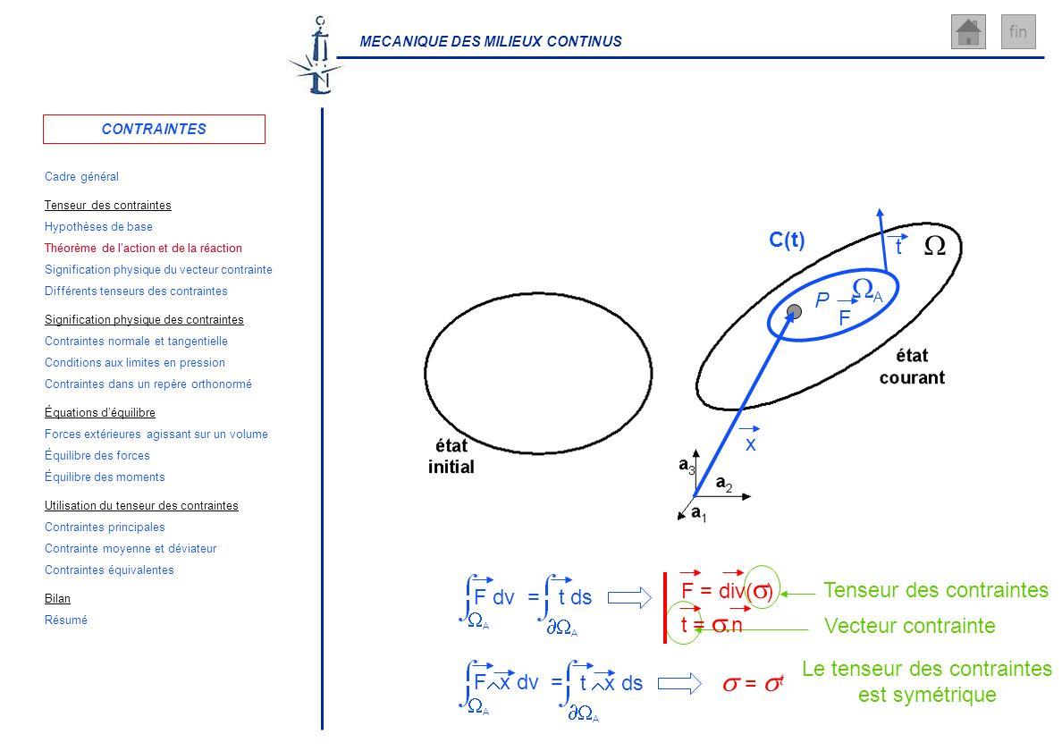 Théorème de l'action et de la réaction