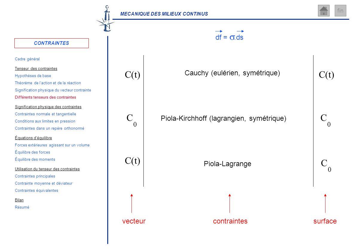 Différents tenseurs des contraintes