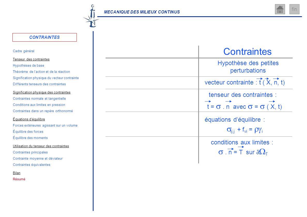 Contraintes s . n = T sur WT Hypothèse des petites perturbations