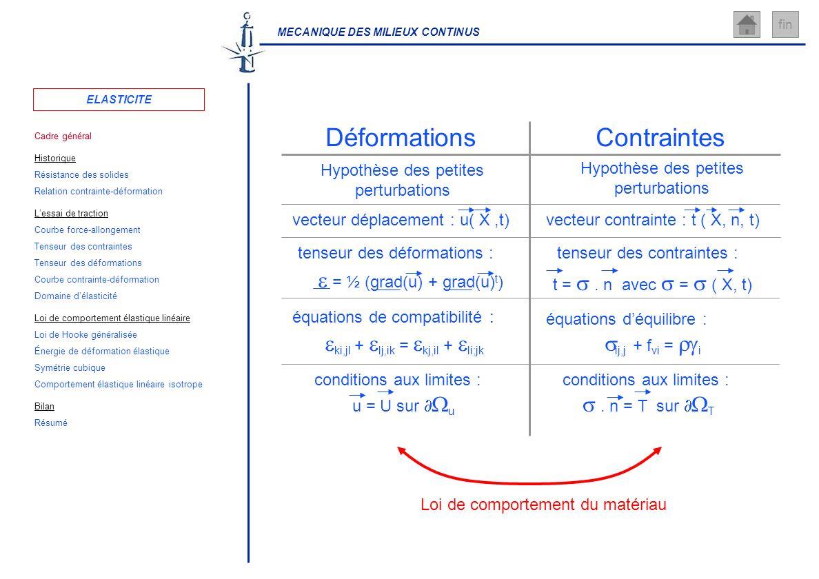 Contraintes Déformations e = ½ (grad(u) + grad(u)t) s . n = T sur WT