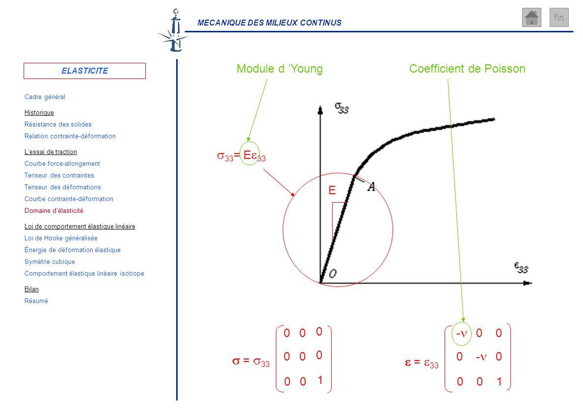 s33= Ee33 Module d 'Young Coefficient de Poisson E s = s33 1 e = e33