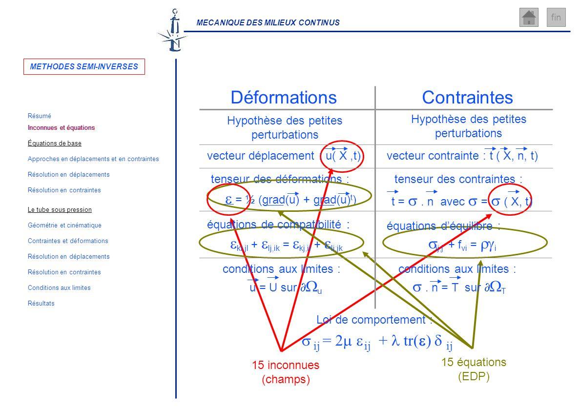Inconnues et équations