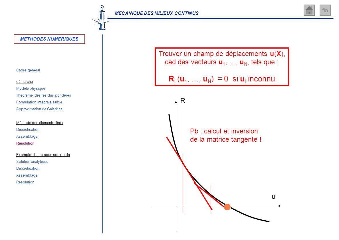 Ri (u1, …, uN) = 0 si ui inconnu