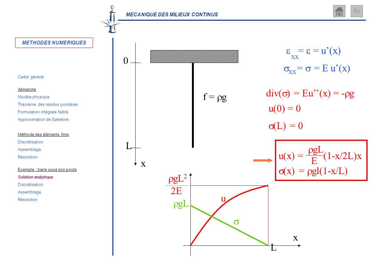 e = e = u'(x) s = s = E u'(x) div(s) = Eu''(x) = -rg f = rg u(0) = 0
