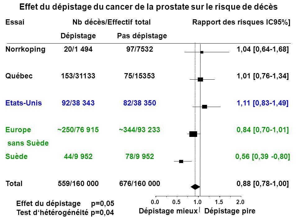 Effet du dépistage du cancer de la prostate sur le risque de décès
