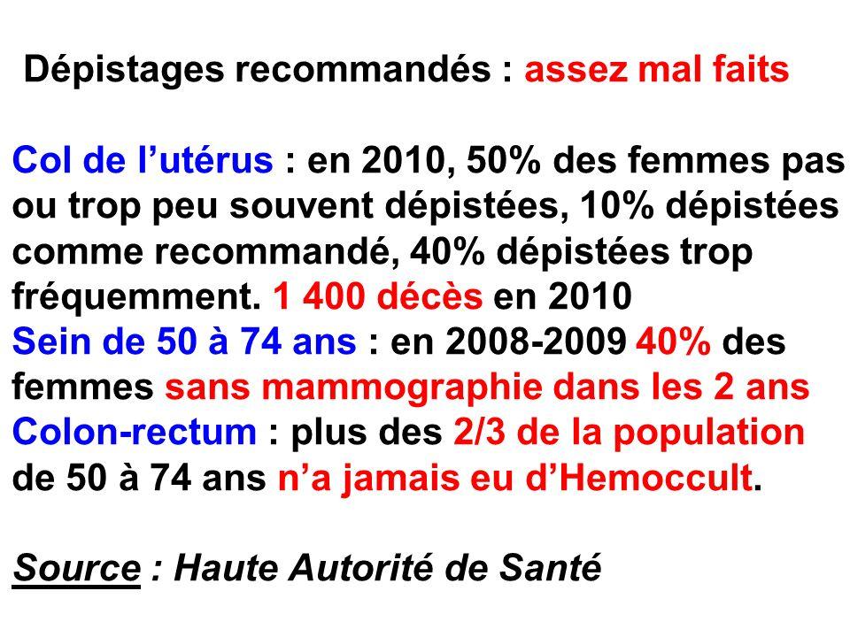 Dépistages recommandés : assez mal faits Col de l'utérus : en 2010, 50% des femmes pas ou trop peu souvent dépistées, 10% dépistées comme recommandé, 40% dépistées trop fréquemment.