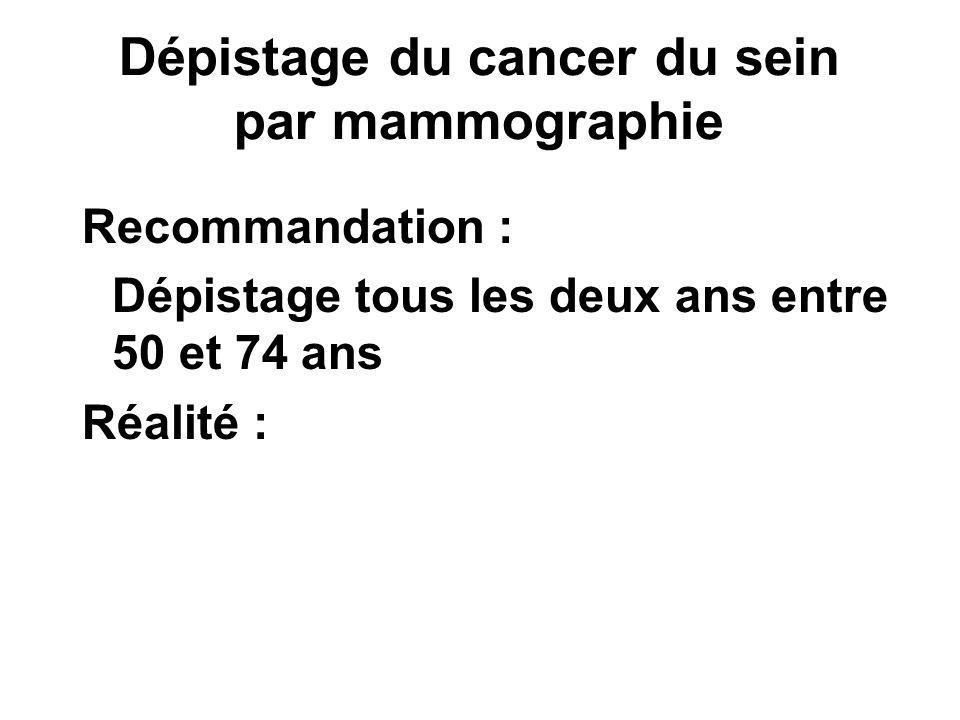 Dépistage du cancer du sein par mammographie