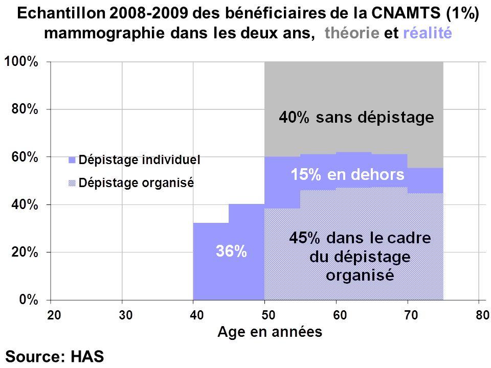 Echantillon 2008-2009 des bénéficiaires de la CNAMTS (1%) mammographie dans les deux ans, théorie et réalité