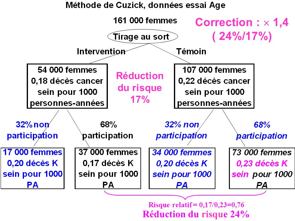 Correction :  1,4 ( 24%/17%) Réduction du risque 17%