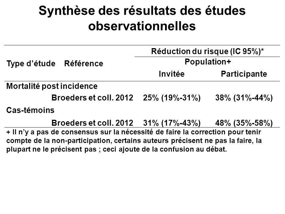 Synthèse des résultats des études observationnelles