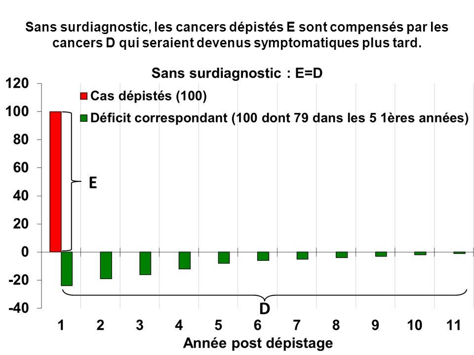 Sans surdiagnostic, les cancers dépistés E sont compensés par les cancers D qui seraient devenus symptomatiques plus tard.